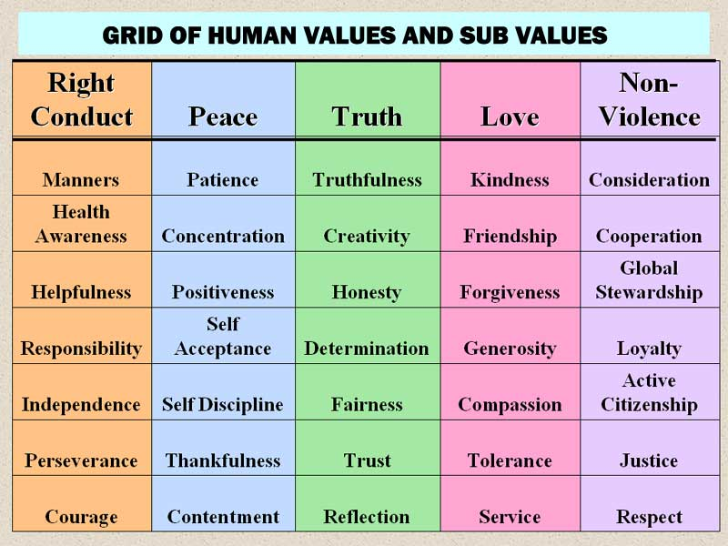 list of moral values in life Moral values serve as a vantage point which guides us and aids us in our conscious mobility in life if we were to stay put in one place, we would have roots instead.