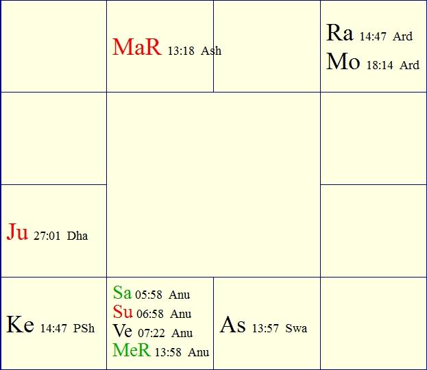 Horoscope of Sai Baba of Puttaparthi – Sai Bharathi